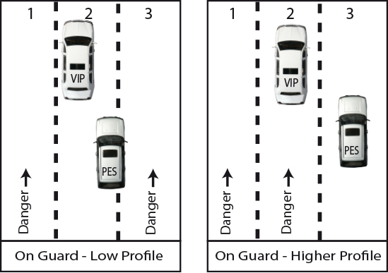 The 'On-Guard' position for  motorways and  dual carriageways. If the motorway is very busy or you want to maintain a low profile then sit back in behind the Principal