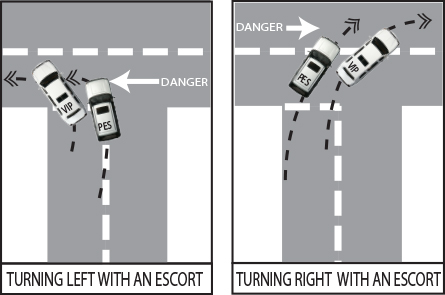 When turning  left the danger is from the right.  The Escort vehicle will protect the Principal's vehicle throughout the manoeuvre. When turning right the opposite occurs